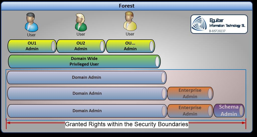 Forest Breakedown of Rights