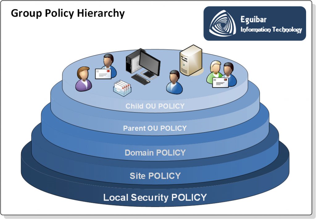 Group Policy Hierarchy