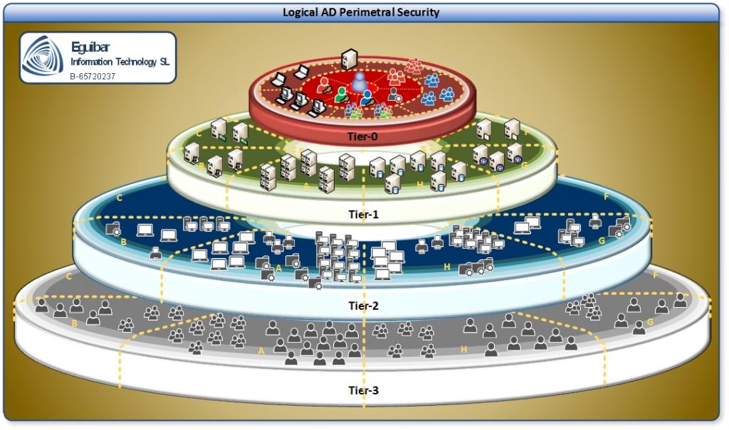 Logical AD Perimetral Security