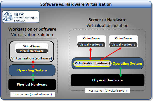 Software vs. Hardware Hypervisor
