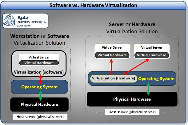Software vs. Hardware Hypervisor
