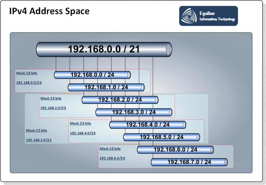 IPv4 Address Space