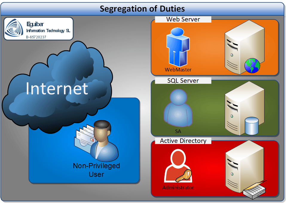 Segregation Of Duties