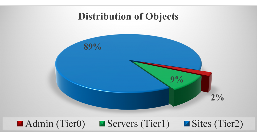 AD Distribution of Objects