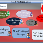 Least Privileged Access