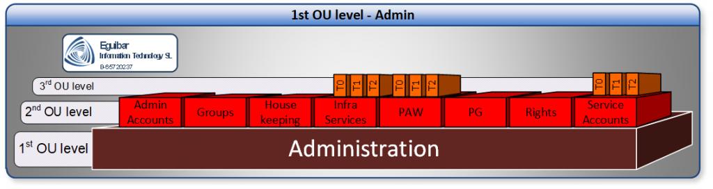 Delegation Model - Admin Area or Tier0