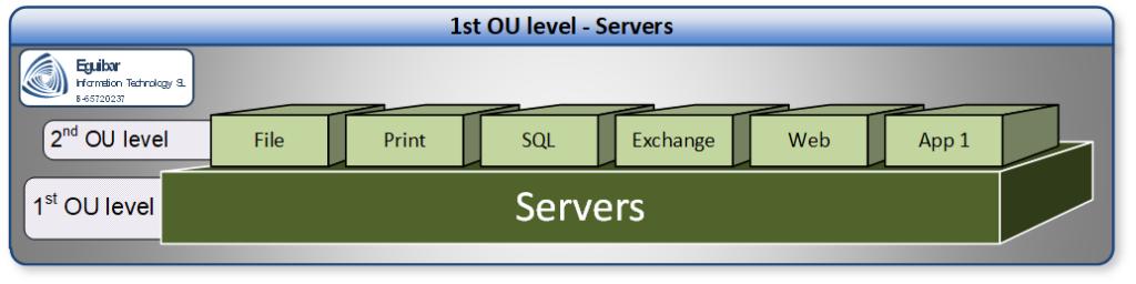 Delegation Model ServersArea - Tier1