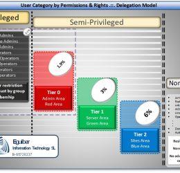 SemiPrivileged_overview