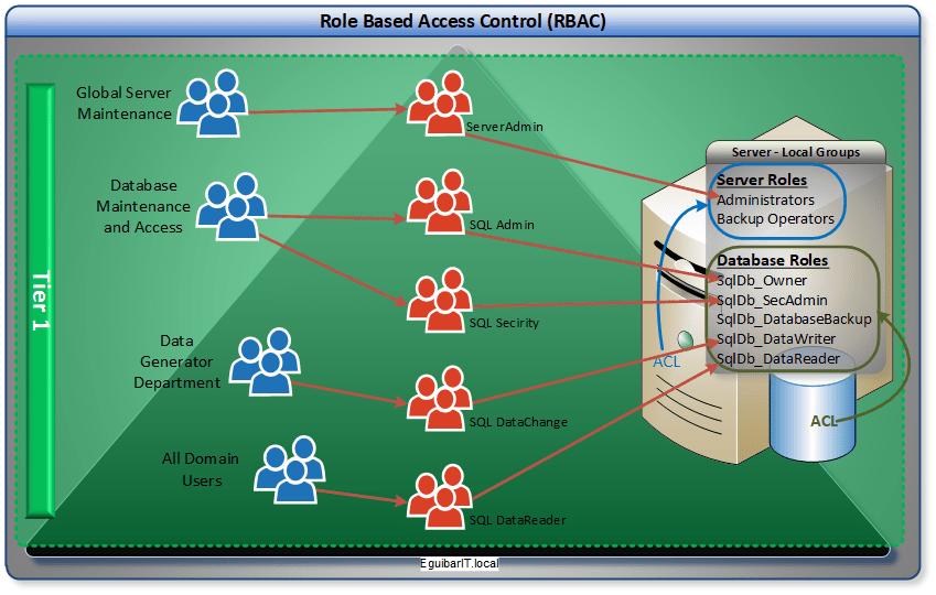 RBAC- Example SQL